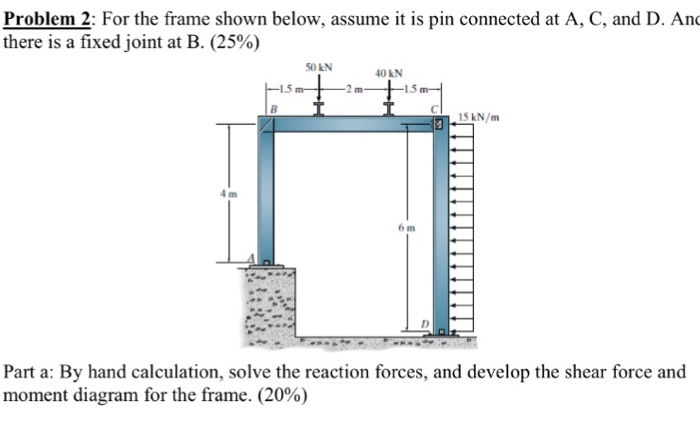 Solved For The Frame Shown Below Assume It Is Pin Connec