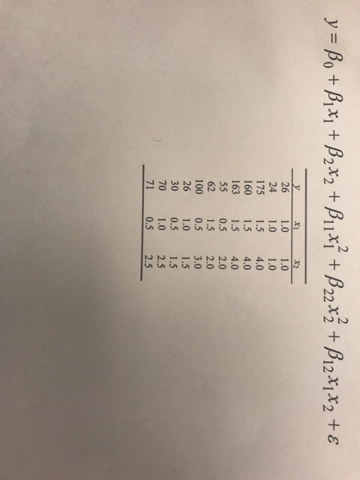 Solved: Given The Following Data, Build And Fit The Second
