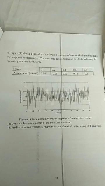9- Figure (1) Shows A Time Domain Vibration Respon