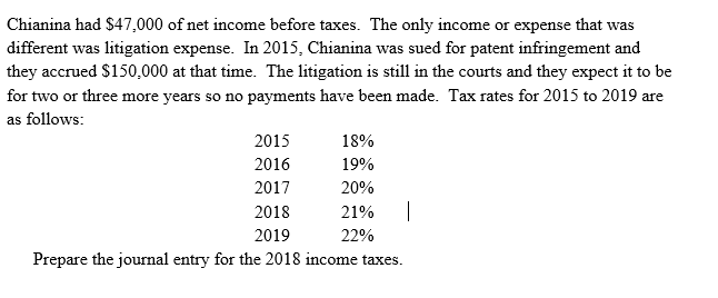 Chianina had $47,000 of net income before taxes. The only income or expense that was different was litigation expense. In 201