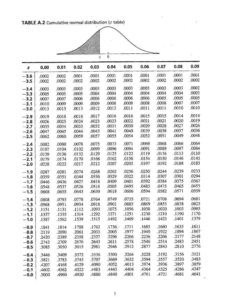 z table normal distribution Solved: Usage Of Z  Table 1. Assuming A Normal Distributio  z table normal distribution