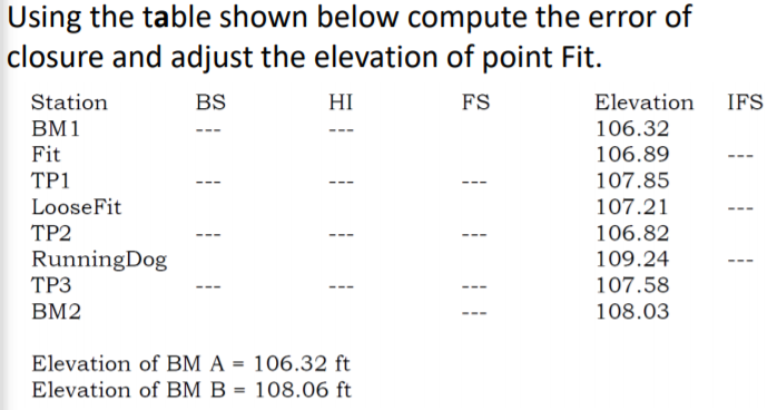 Using the table shown below compute the error of closure and adjust the elevation of point Fit. Station BM1 Fit TP1 LooseFit TP2 RunningDog ТРЗ BM2 Elevation IFS 106.32 106.89 107.85 107.21 106.82 109.24 107.58 108.03 BS HI FS Elevation of BM A 106.32 ft Elevation of BM B 108.06 ft