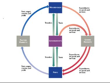 Solved Based On Circular Flow Diagram Explain Below What