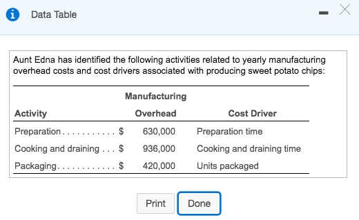Data Table 1 Aunt Edna has identified the following activities related to yearly manufacturing overhead costs and cost driver