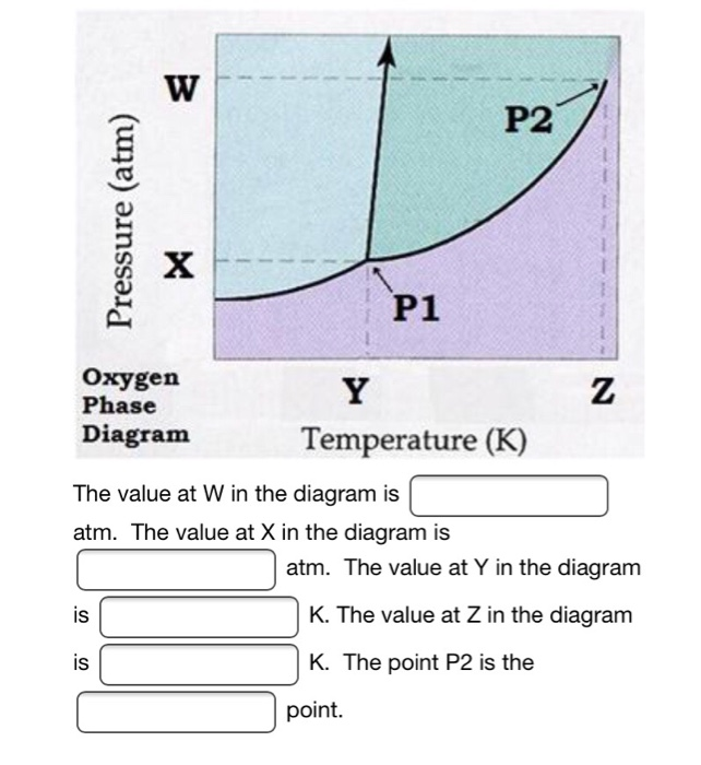 Solved P2 P1 Oxygen Phase Diagram Temperature K The Val