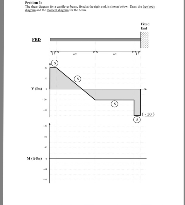 Solved Problem 3 The Shear Diagram For A Cantilever Beam