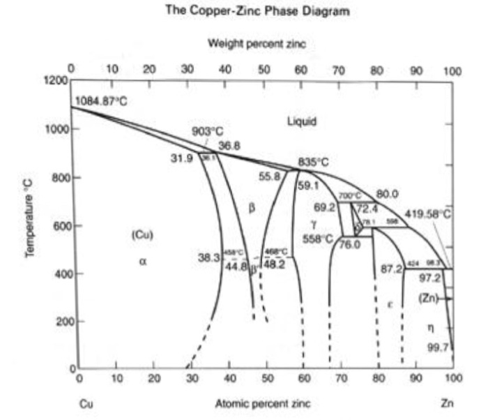 Solved 3 the chemical composition of a copper cu zinc the copper zinc phase diagram weight percent zinc 10 20 30 40 50 60 7080 ccuart Images