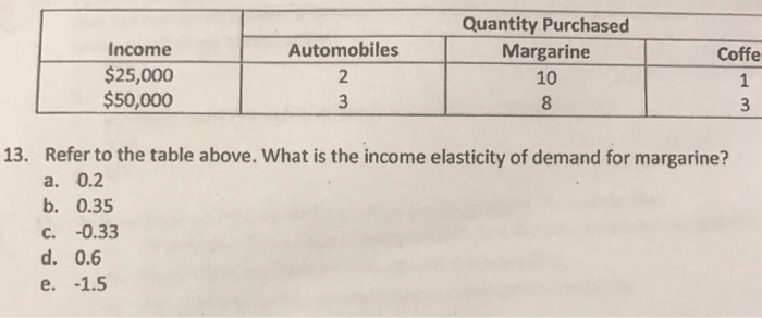 Solved Refer To The Table Above What Is The Income Elast