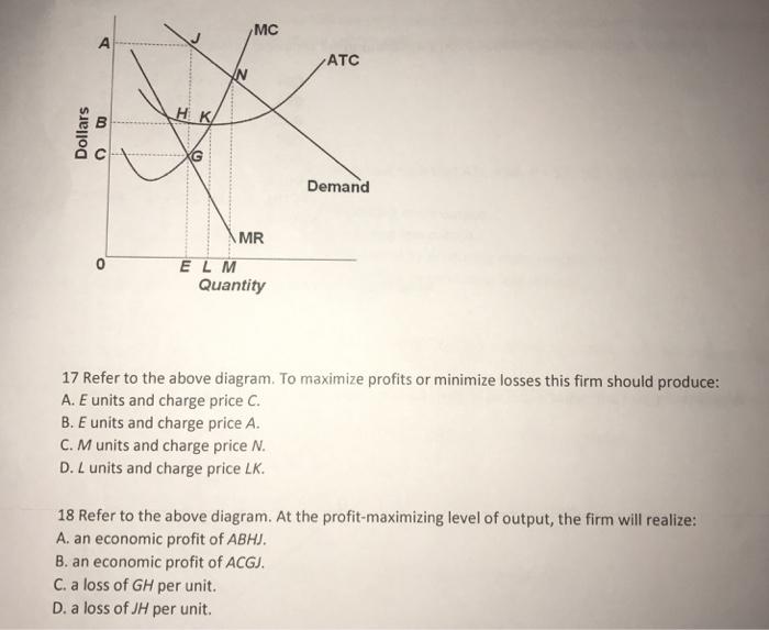 Solved  Mc Atc Demand Mr E L M Quantity 17 Refer To The Ab