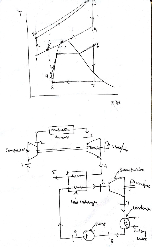 T Diagram Turbine