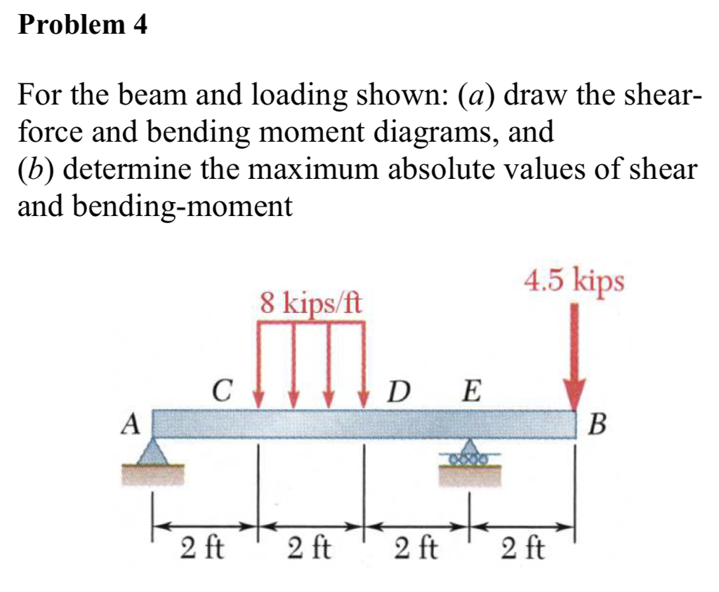 Solved For The Beam And Loading Shown A Draw Shear Bendingmoment Diagrams Forthe Cheggcom Bending Moment Problem 4