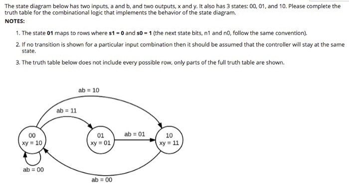 Solved  The State Diagram Below Has Two Inputs  A And B  A