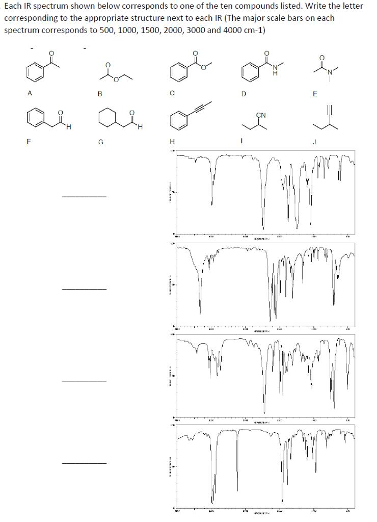 Solved: Each IR Spectrum Shown Below Corresponds To One Of