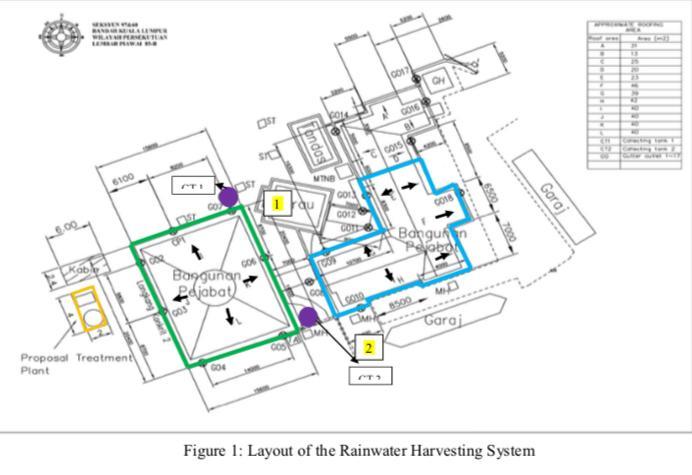 GH 6100 GO12 Gara Proposal Treatmen Piont Figure 1: Layout of the Rainwater Harvesting System