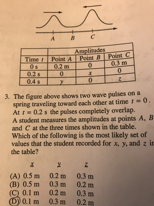 Solved: ABC Amplitudes Time T Point A Point B Point C 0 3