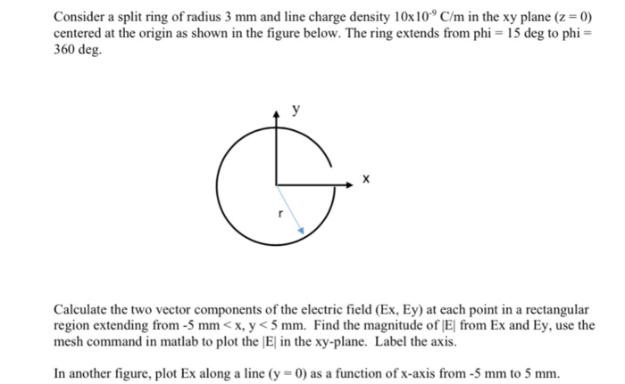 Solved: Consider A Split Ring Of Radius 3 Mm And Line Char