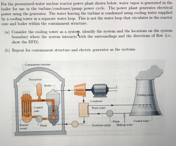 Solved: For The Pressurized-water Nuclear Reactor Power Pl ...