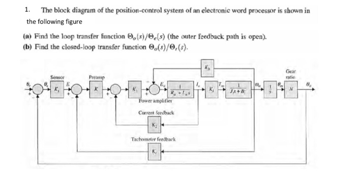 Solved: The Block Diagram Of The Position-control System O ...