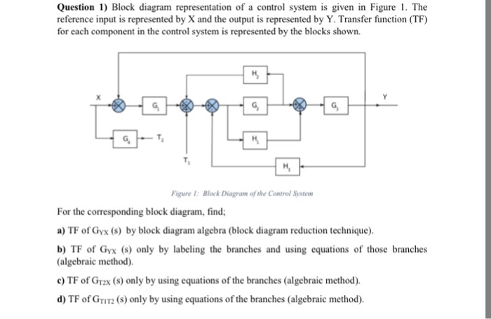 Solved: Block Diagram Representation Of A Control System I ...