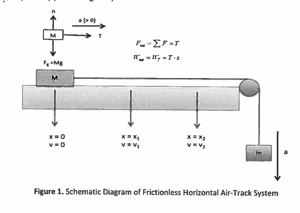 A (o) X=0 V=0 V = V1 Figure 1. Schematic Diagram O... | Chegg.com