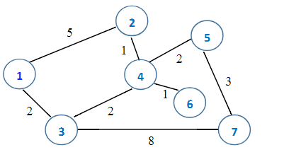 JAVA PART 1: Graph java - This Class Uses An Adjac