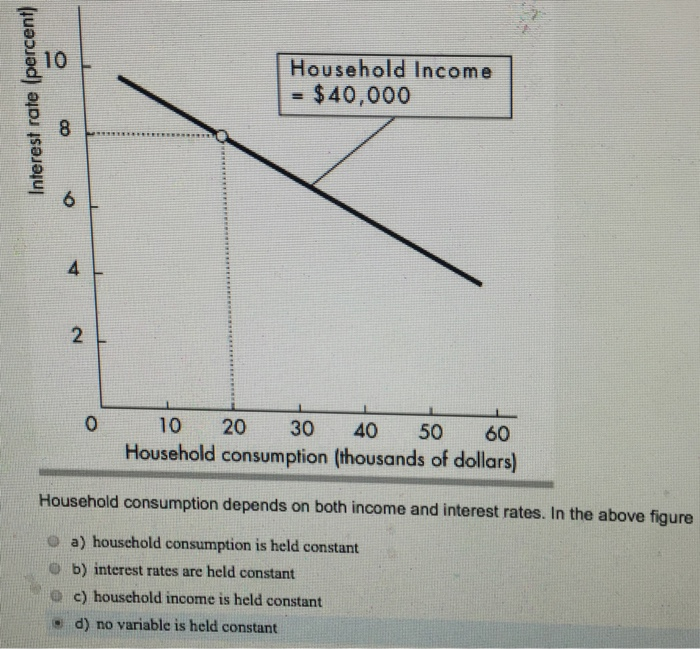 10 B Household Income   60 Household Consumption Thousands Of