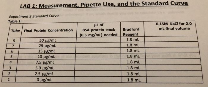 Curve LAB 1: Measurement, Pipette Use, and the Standard Experiment 2 Standard Curve Table 1 uL of 0.15M NaCI for 2.o mL final volume Tube Final Protein ConcentrationBSA protein stock Bradford (0.5 mg/mL) needed Reagent 1.8mL 1.8 mL 1.8 mL 1.8 mL 50 μg/mL 25 ug/ml 15 μg/mL 10 μg/mL 7.5 ug/ml 8 6 5 1.8mL 1.8 ml 1.8 mL 2 2.5 ug/mL 1.8 mL
