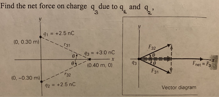 find the net force on charge q due to q, and q 3 2