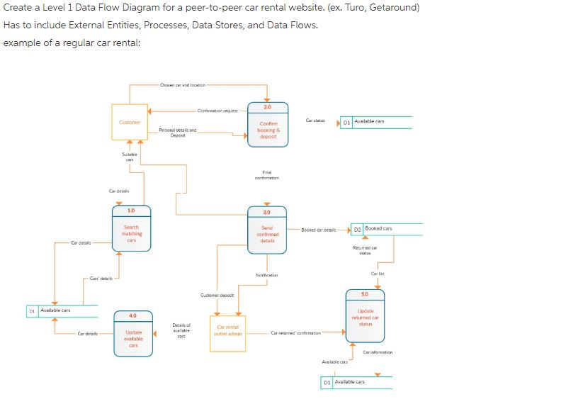 Solved Create A Level 1 Data Flow Diagram For A Peer To P Chegg Com