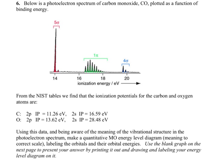 Solved 6 Below Is A Photoelectron Spectrum Of Carbon Mon