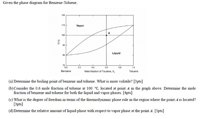 Phase diagram benzene toluene collection of wiring diagram solved given the phase diagram for benzene toluene 120 11 rh chegg com chemistry phase diagram ccuart Image collections
