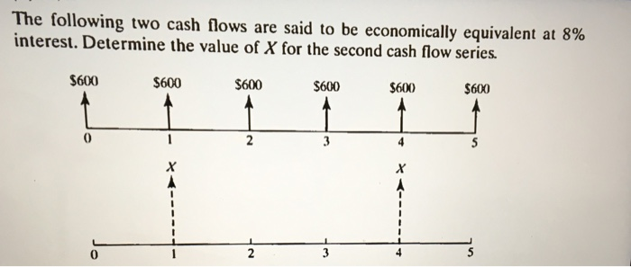 The following two cash flows are said to be economically equivalent at 8% interest. Determine the value of x for the second cash flow series. $600 $600 S600 $600 $6000 $600