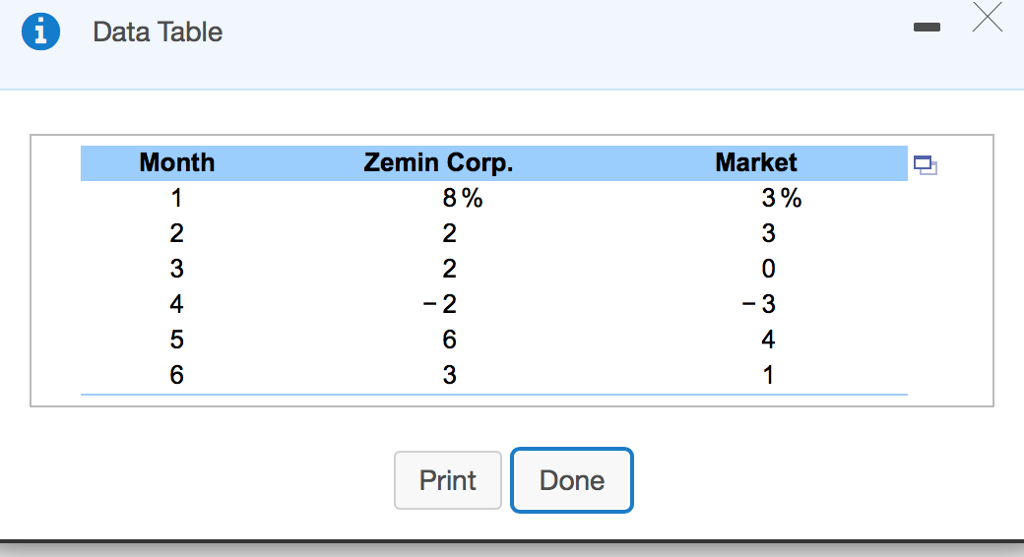 Solved: Data Table 1 Month Zemin Corp Market 3% 0 8% 0 0