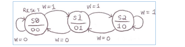 Solved 1 Given The State Diagram Shown Below For A State Chegg Com