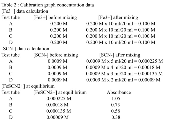 Solved: Determination Of Equilibrium Constant Lab In Table