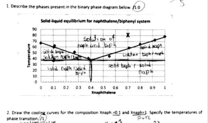 naphthalene phase diagram