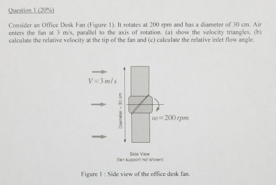 Solved: Questioni (20%) Consider An Office Desk Fan (Figur
