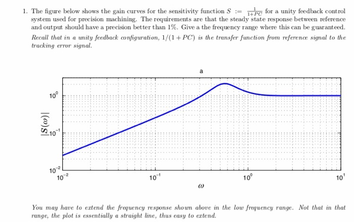 1  The Igure Below Shows The Gain Curves For The S    | Chegg com