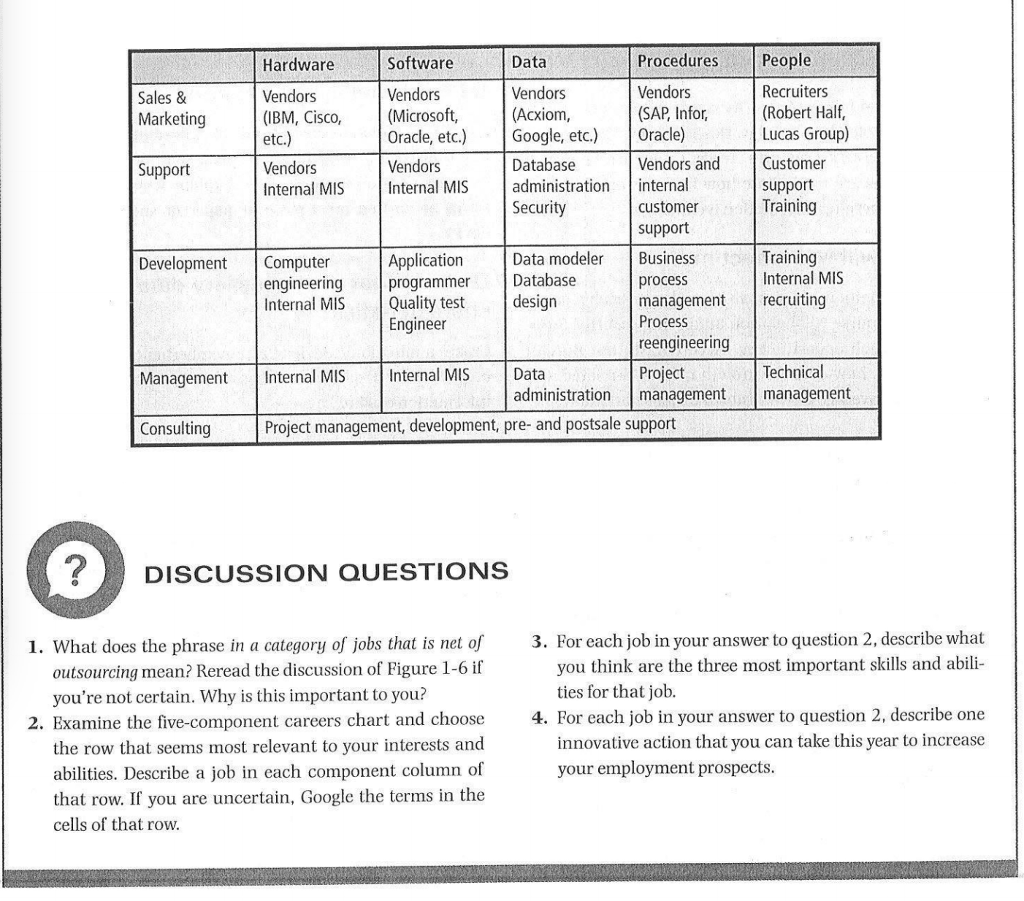 Solved: Examine The Five-component Careers Chart On Page 2
