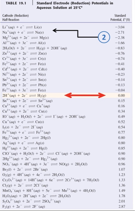 Solved Use The Standard Reduction Potential Table From Le