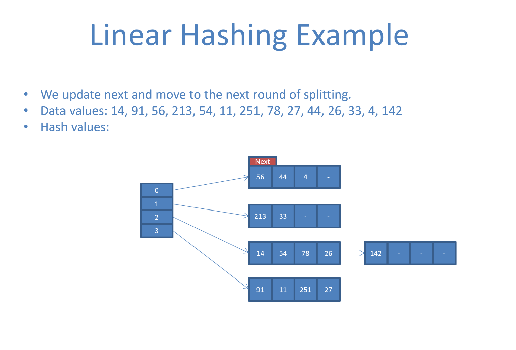 Linear Hashing Example We update next and move to the next round of splitting. Data values: 14, 91, 56, 213, 54, 11, 251, 78,
