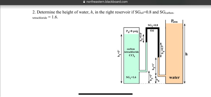 A Northeasternblackboard 2 Determine The Height Of Water H