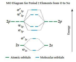 solved 7 in the molecular orbital diagram for a typical rh chegg com full orbital diagram for be full orbital diagram of carbon