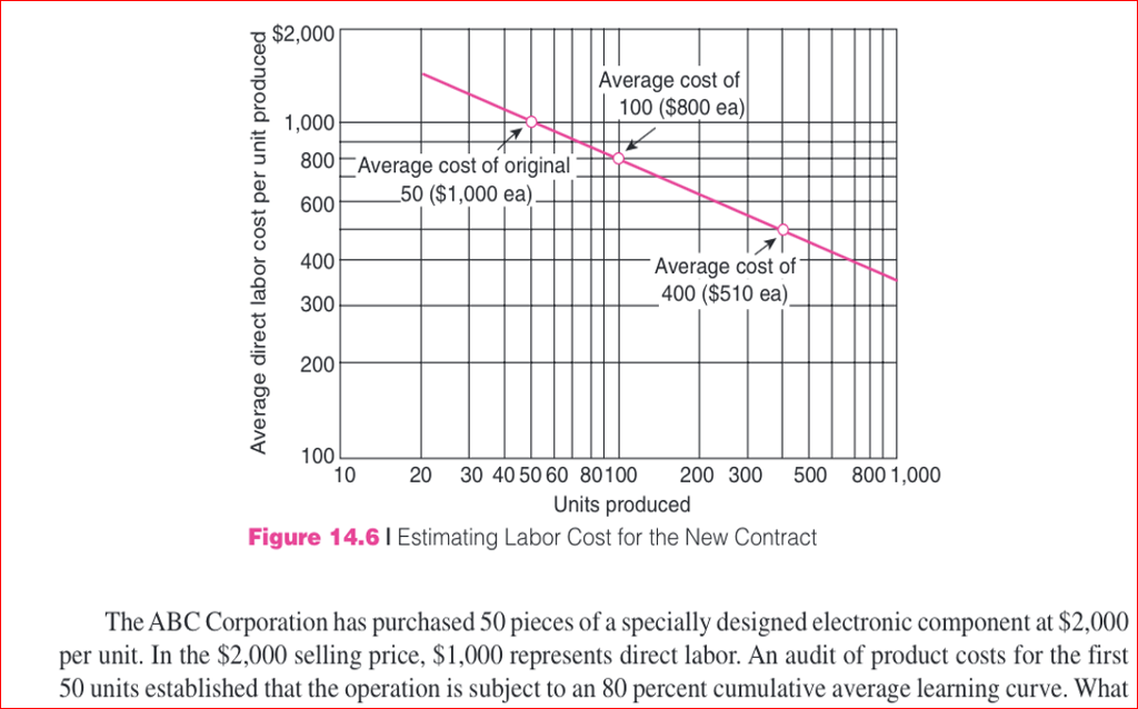 learning curve cost