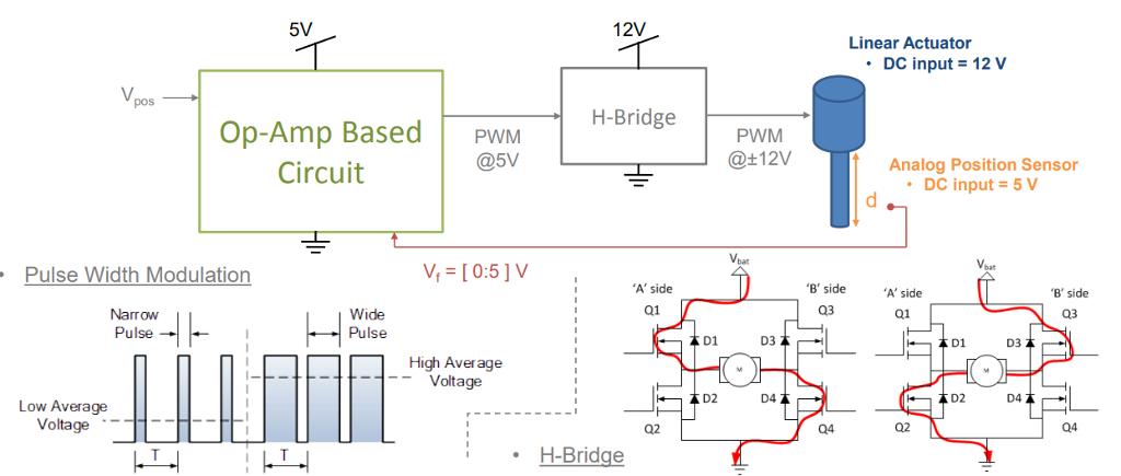 Bidirectional H Bridge Dc Motor Motion Controller
