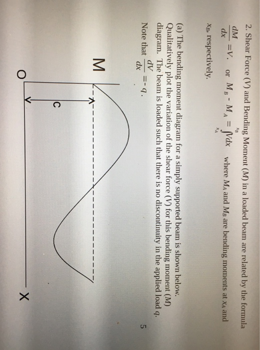 solved 2 shear force v and bending moment m in a loa
