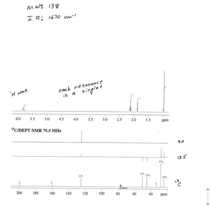 nmwe 138 each resonance s asinale f H NMR 60 5.5045 4.03.5 3.0 2.52.0 5 ppm C/DEPT NMR 75.5 MHz 90 13 CH 200 180 160 140 120 0086040