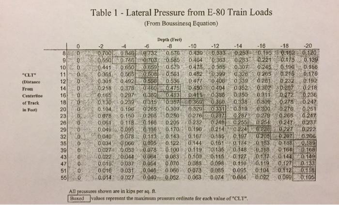 Problem: Calculate And Graph Railroad Live Load Su