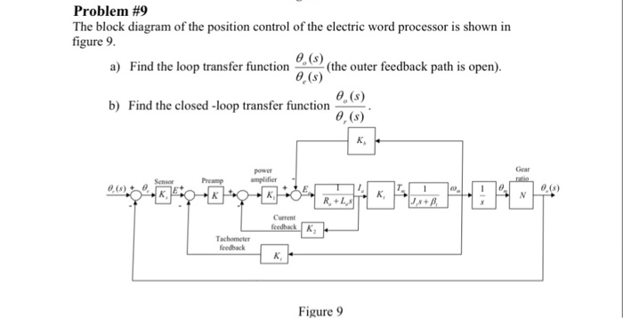 Solved Problem 9 The Block Diagram Of The Position Contr Chegg Com