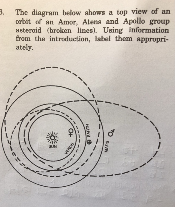 Solved:   The Diagram Below Shows A Top View Of An Orbit O
